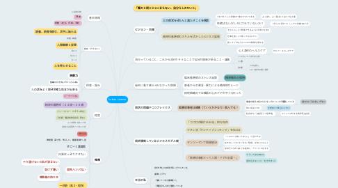 Mind Map: koikea.careme