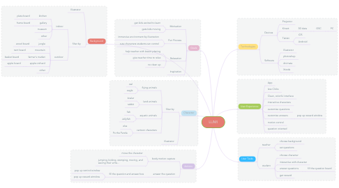 Mind Map: LUMI