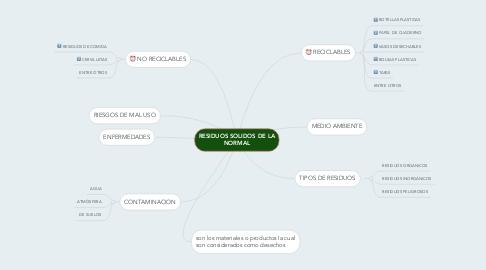 Mind Map: RESIDUOS SOLIDOS DE LA NORMAL