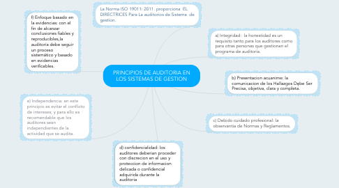 Mind Map: PRINCIPIOS DE AUDITORIA EN LOS SISTEMAS DE GESTION