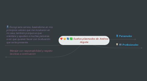Mind Map: Sueños plasmados de Andrea Argote