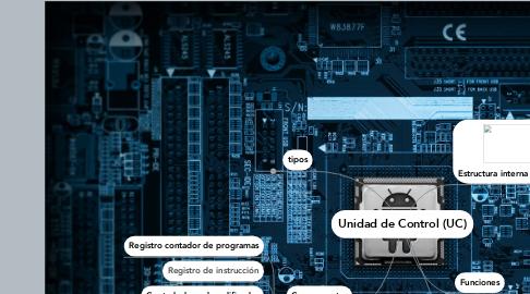 Mind Map: Unidad de Control (UC)