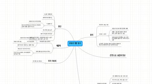 Mind Map: 유동성 함정 탐구