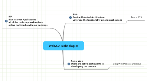 Mind Map: Web2.0 Technologies