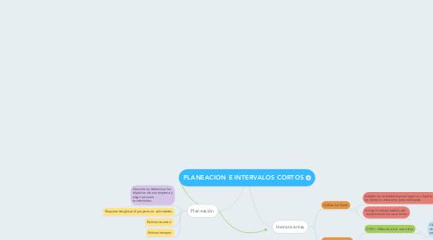 Mind Map: PLANEACION E INTERVALOS CORTOS