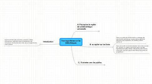 Mind Map: Trois hypothèses sur les bibliothèques
