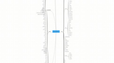 Mind Map: Проектирование
