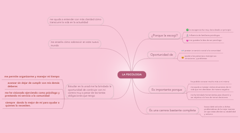Mind Map: LA PSICOLOGIA