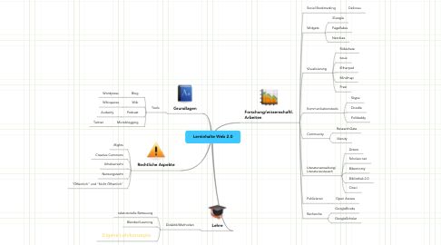 Mind Map: Lerninhalte Web 2.0