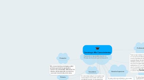Mind Map: Construyo Mis Conocimientos