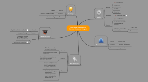 Mind Map: Knowledge management: Danone, Euranova, Peugeot