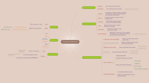 Mind Map: Introduction to Multimedia