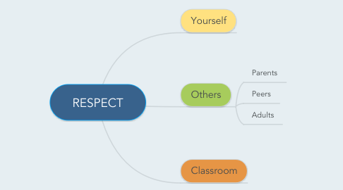 Mind Map: RESPECT