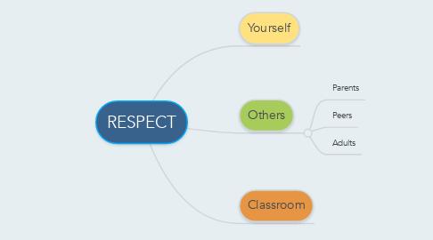 Mind Map: RESPECT