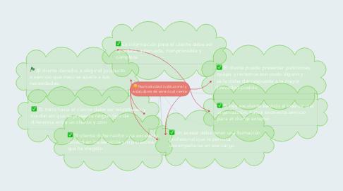 Mind Map: Normatividad institucional y estandares de servicio al ciente