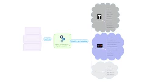 Mind Map: Intelligence Processing SpeedIndex (PSI)