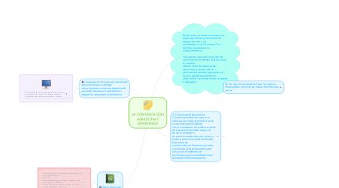 Mind Map: LA COMUNICACIÓN ASÍNCRONA Y SINCRONICA
