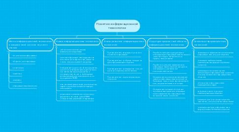 Mind Map: Понятие информационной технологии