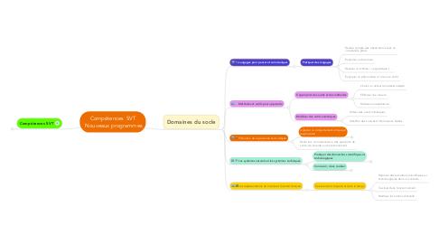 Mind Map: Compétences SVT Nouveaux programmes