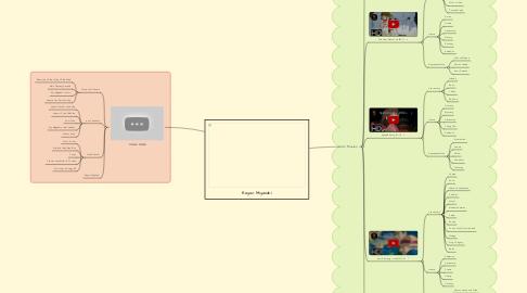 Mind Map: Hayao Miyazaki