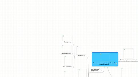 Mind Map: Влияние телевидения на ребенка-3. Нравственность.