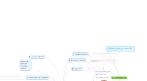 Mind Map: Relación tutor tutoriado