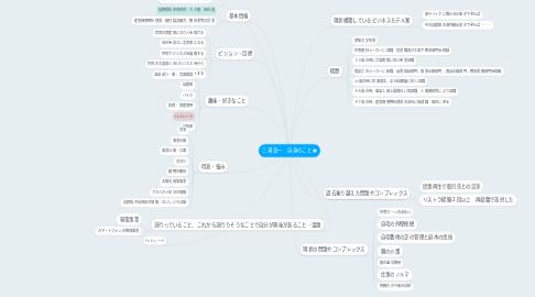 Mind Map: 三浦 良一 自身のこと