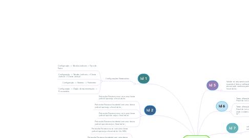 Mind Map: Fiscal da Lei