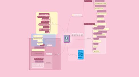 Mind Map: ESTRES