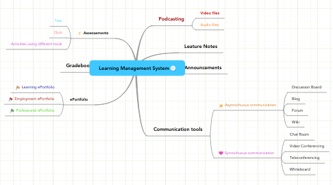 Mind Map: Learning Management System