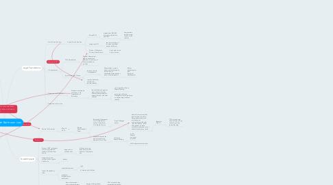 Mind Map: Transgender Bathroom Law