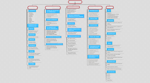 Mind Map: Didactica General
