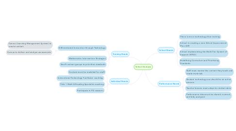 Mind Map: School Analysis
