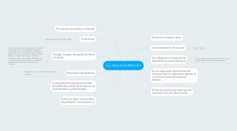 Mind Map: Los Hijos de la Malinche