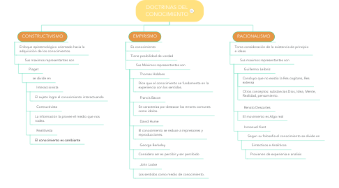 Mind Map: DOCTRINAS DEL CONOCIMIENTO