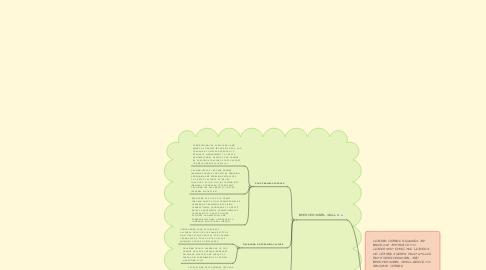 Mind Map: Leading Change Framework