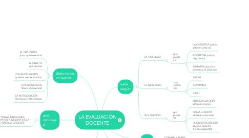 Mind Map: LA EVALUACIÓN DOCENTE