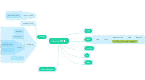 Mind Map: Mobile iOS