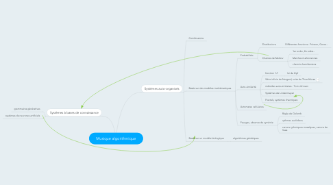 Mind Map: Musique algorithmique