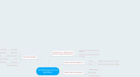 Mind Map: TECNOLOGÍA DE LAS BATERÍAS.