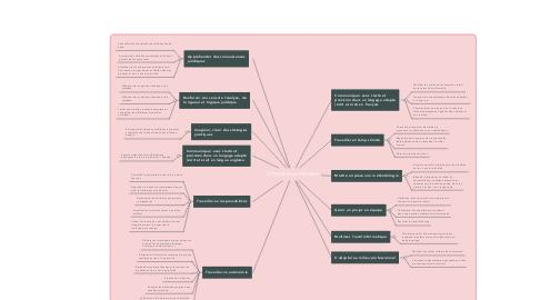 Mind Map: Compétences Masters