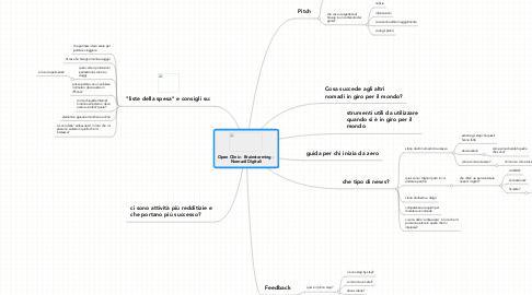 Mind Map: Open Clinic - Brainstorming -  Nomadi Digitali
