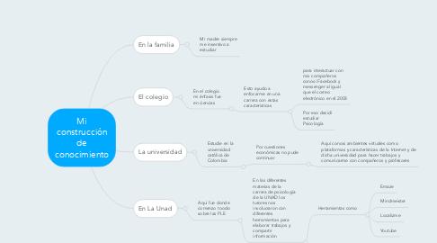 Mind Map: Mi construcción de conocimiento