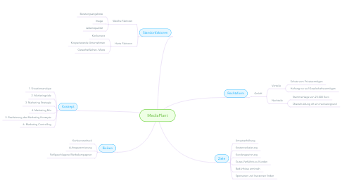 Mind Map: MediaPlant