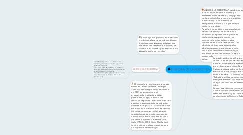 Mind Map: HISTORIA DE LA ROBOTICA