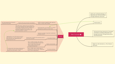 Mind Map: Main Concepts