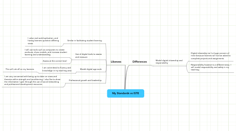 Mind Map: My Standards vs ISTE