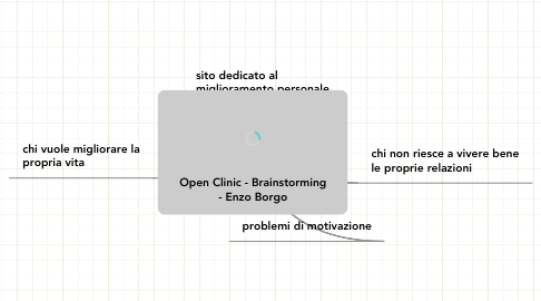 Mind Map: Open Clinic - Brainstorming - Enzo Borgo
