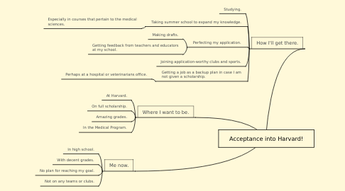 Mind Map: Acceptance into Harvard!
