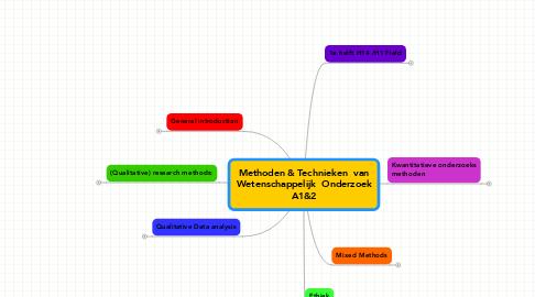 Mind Map: Methoden & Technieken  vanWetenschappelijk  OnderzoekA1&2